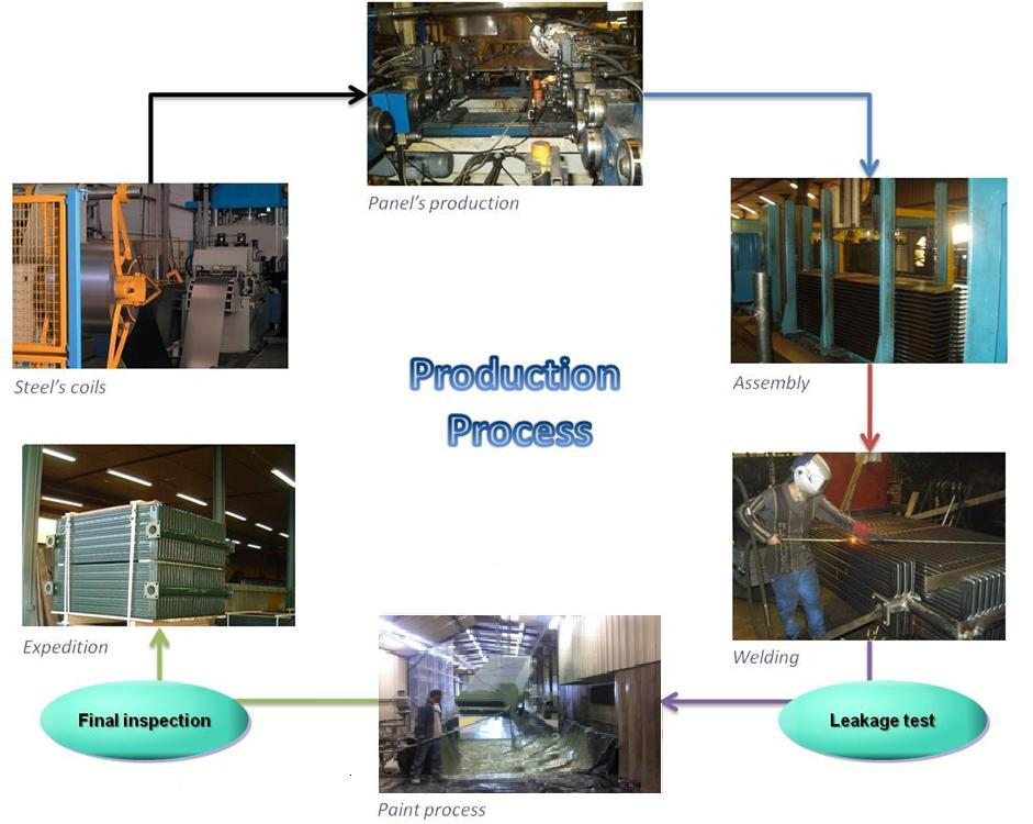 Eurocooler production process